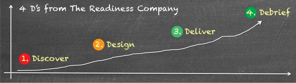 4 D's Discover Design Deliver Debrief